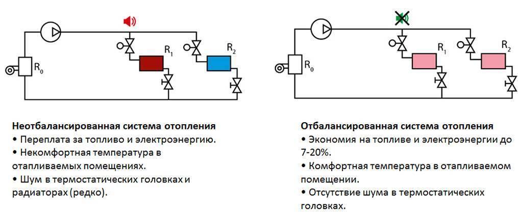 Отбалансированная и неотбалансированная системы отопления