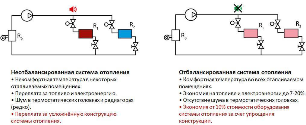 Преимущества отбалансированной системы отопления